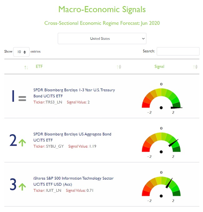 US macro signals, June 2020